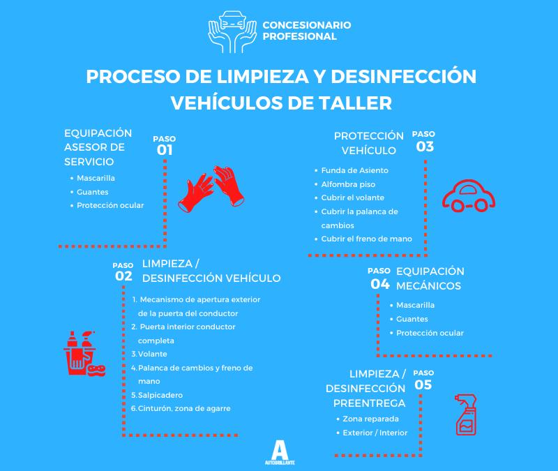 Autobrillante estandariza un protocolo de limpieza y desinfección para vehículos y personal de talleres
